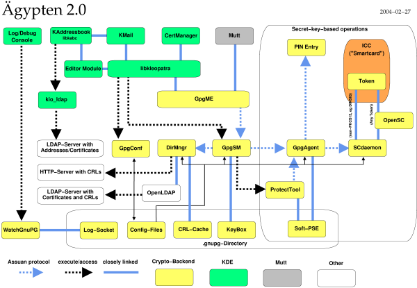 Gnupg project gypten2 module overview ccuart Choice Image
