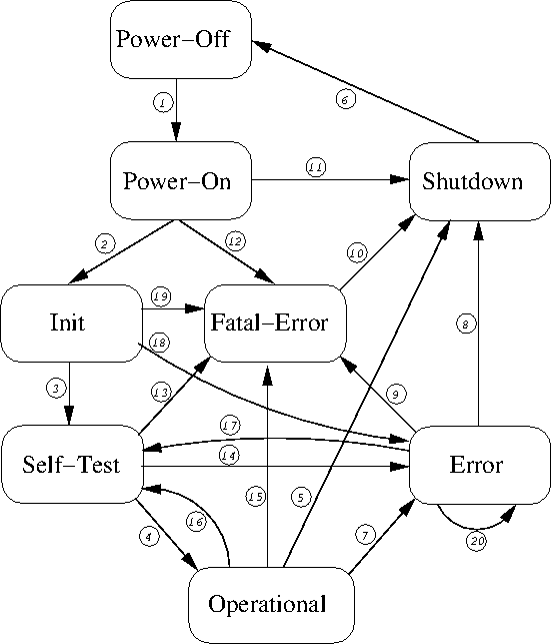 fips finite state machine